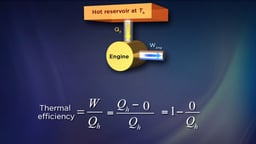 The Carnot Engine and Limits of Efficiency