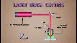 Machining: Cutting Material