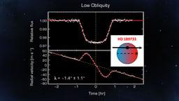 Stellar Rotation and Planetary Revolution