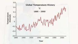 Factors Besides CO2 – Myles Allen and Wally Broecker