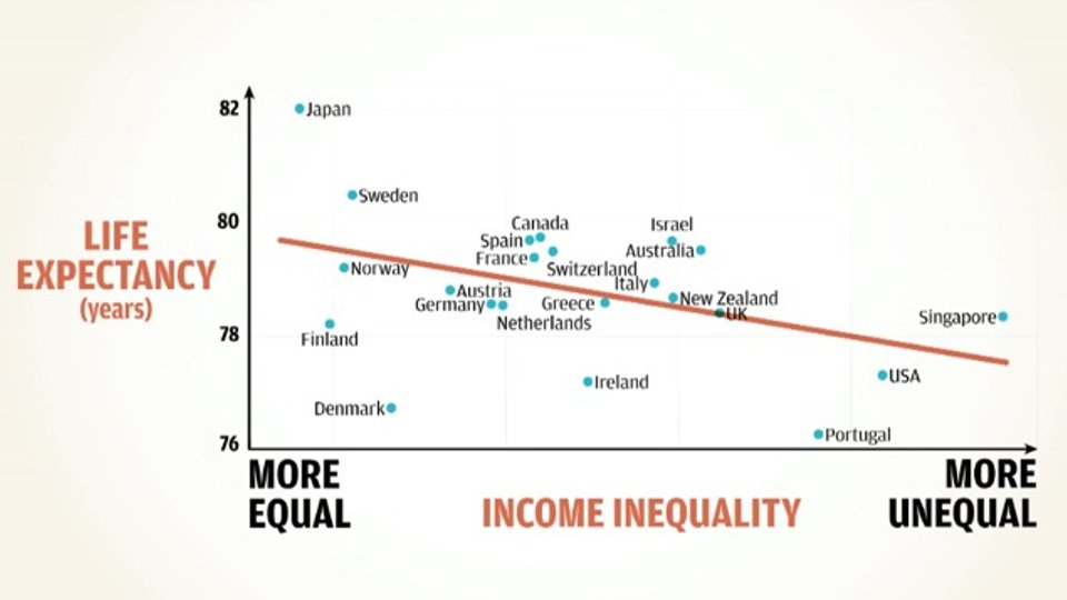 Dysfunctional Societies: How Equality Makes Societies Stronger