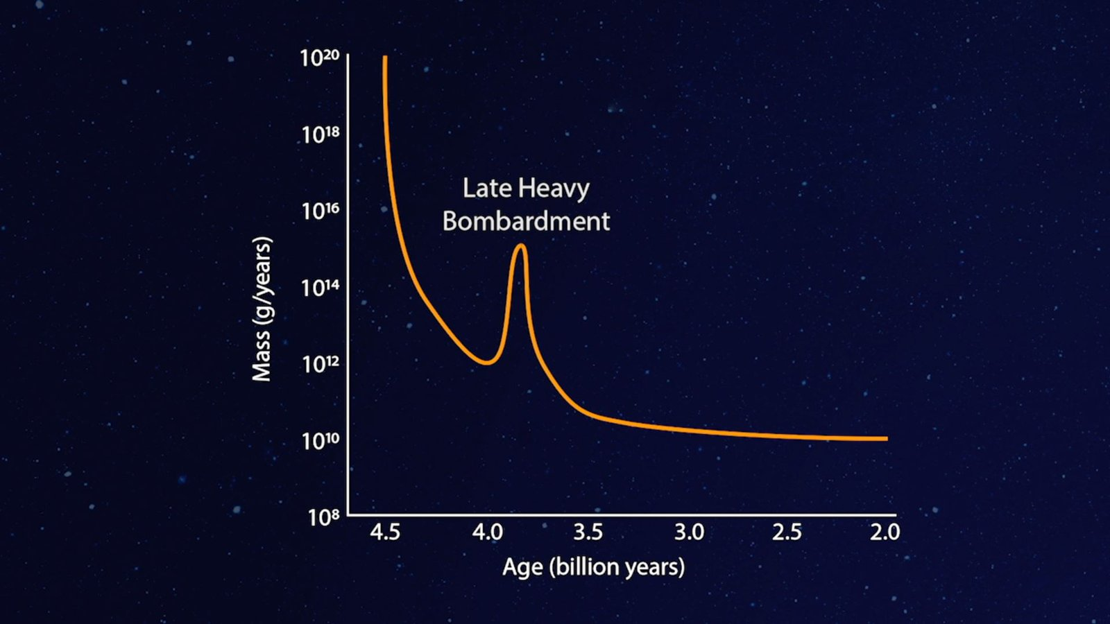 Planets Migrated in Our Early Solar System!